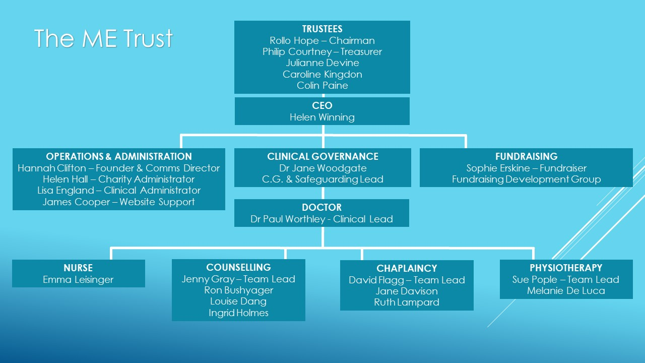 A chart showing the organisational structure of The ME Trust